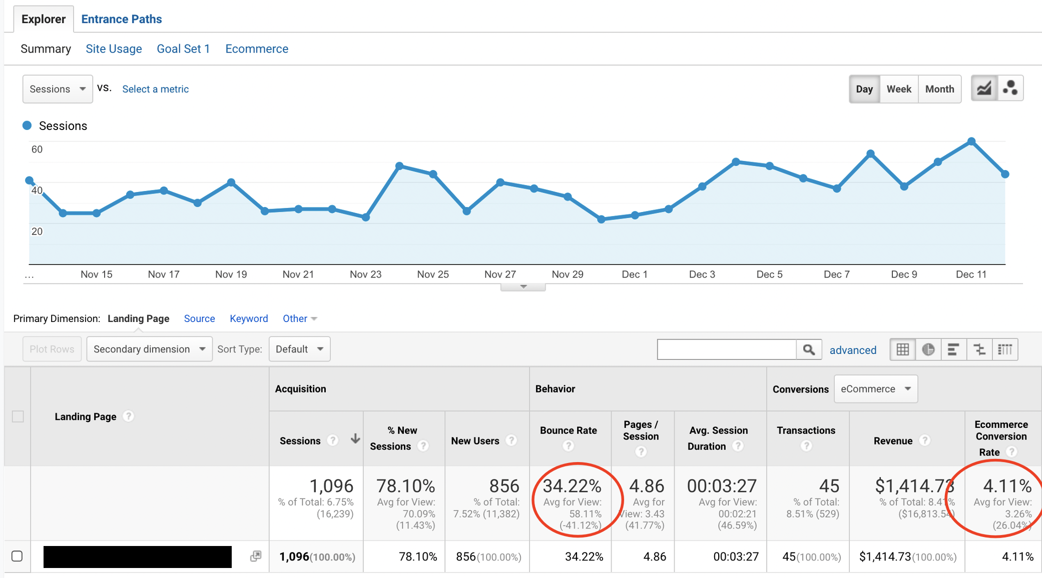 Bounce Rate and Conversion in eCommerce