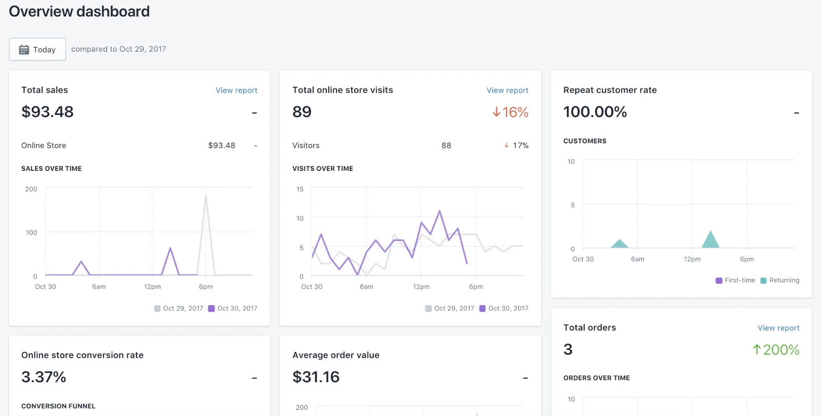 shopify customer insights analytics